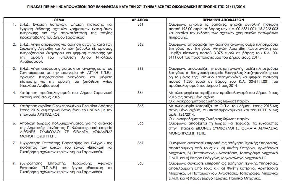 Πίνακας αποφάσεων Οικονομικής Επιτροπής